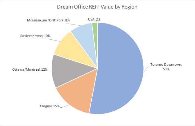 Dream Office REIT